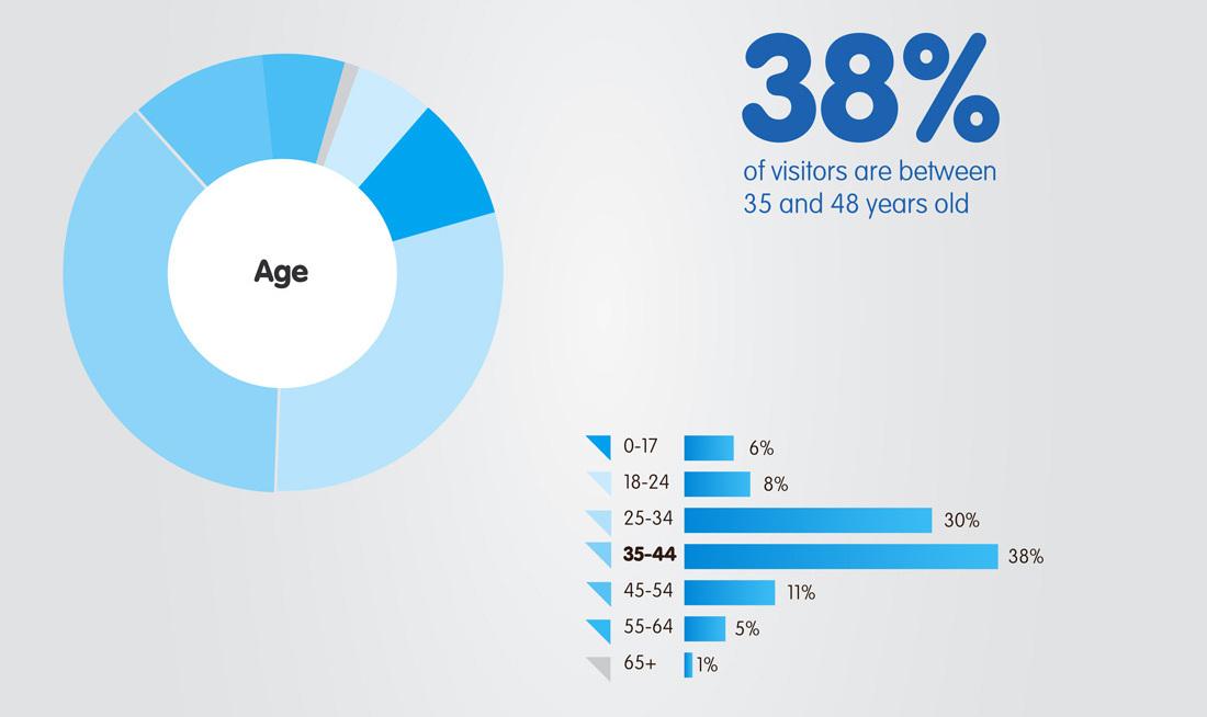 LGHB-demograph_Age