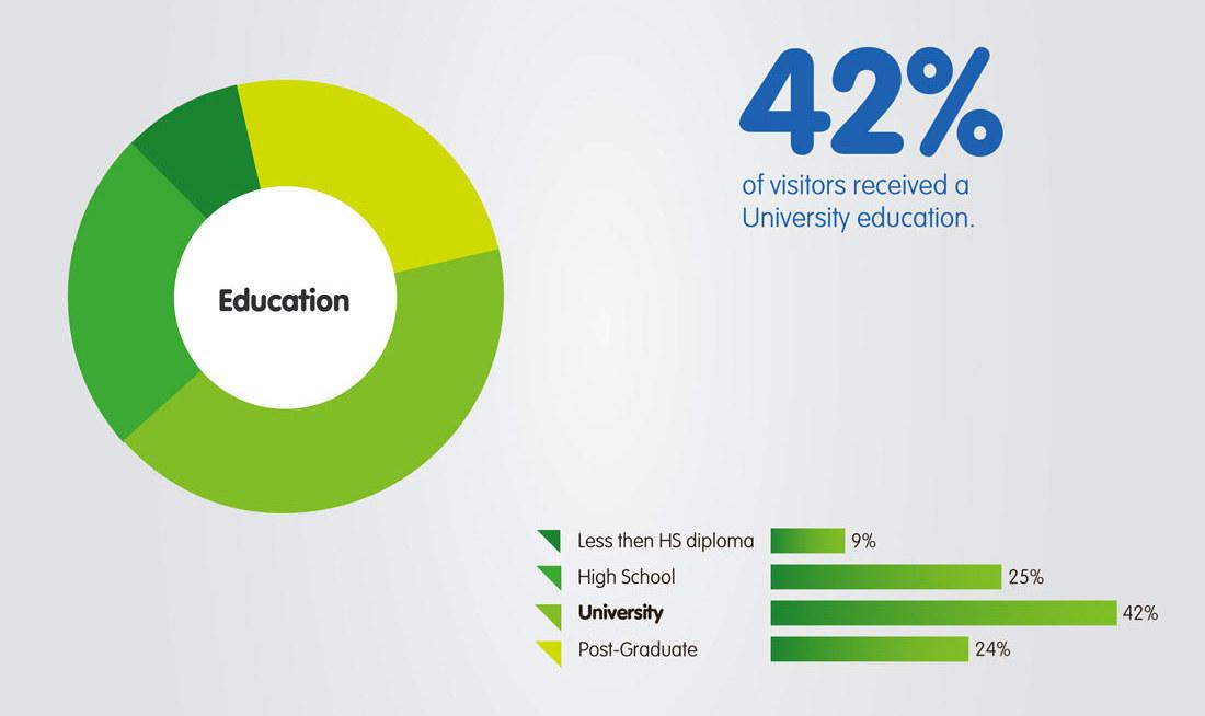 LGHB-demograph_Education