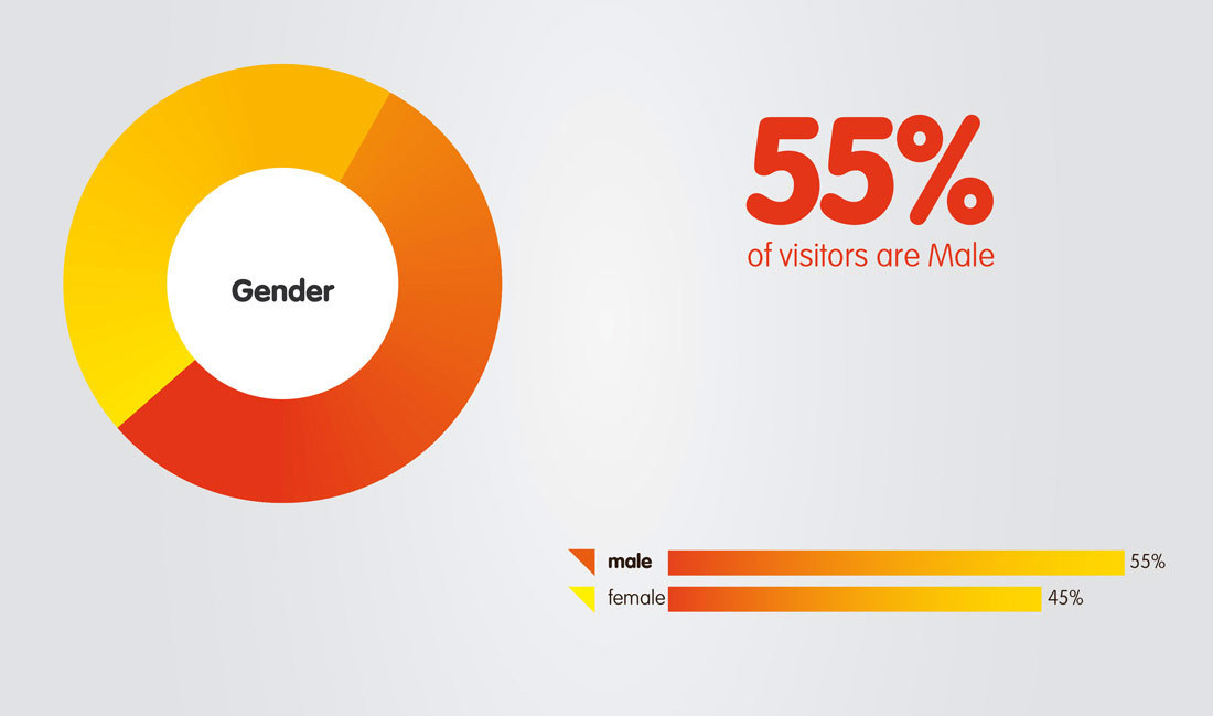 LGHB-demograph_Gender